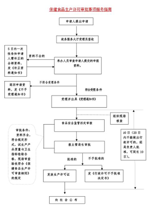 保健食品生产许可审批事项服务指南(图1)