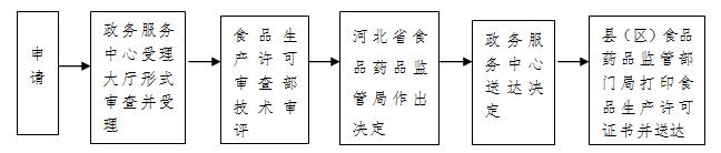 食品生产许可审批服务指南(图1)
